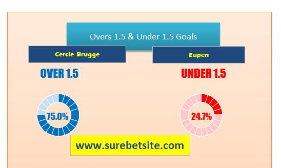 Cercle Brugge vs Eupen prediction