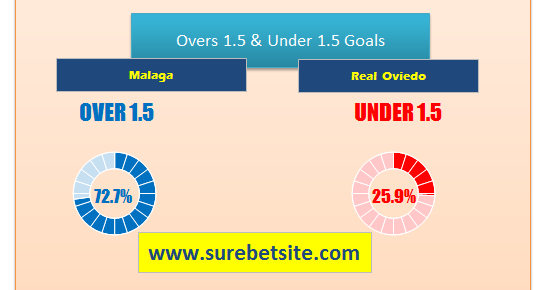 Malaga vs Real Oviedo prediction