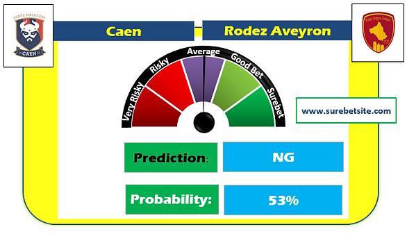 CAEN vs RODEZ AVEYRON NG SUREBET PREDICTION