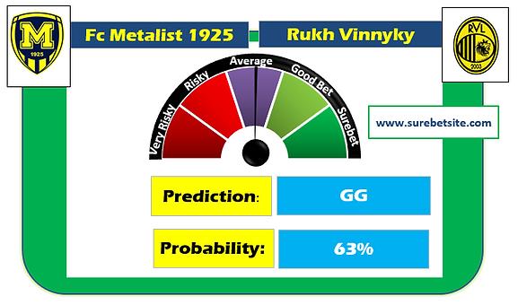 FC METALIST 1925 VS RUKH VINNYKY  IS A FIXED MATCH