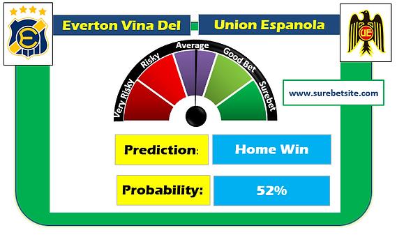 EVERTON VINA DEL MAR vs UNION ESPANOLA HOME WIN SUREBET PREDICTION
