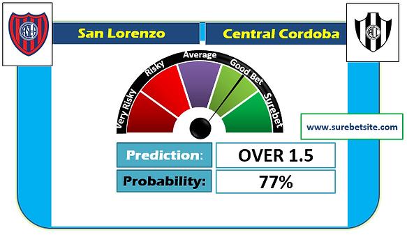 SAN LORENZO vs CENTRAL CORDOBA SURE PREDICTION