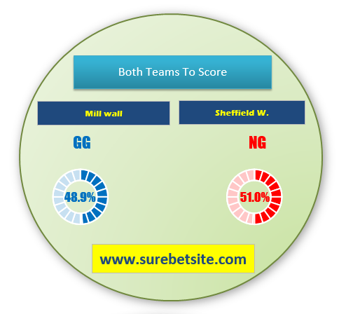 MIllwall vs Sheffield W. match prediction