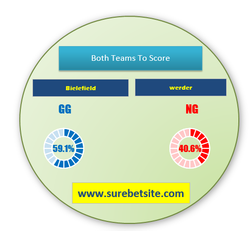 Bielefield vs Werder match prediction