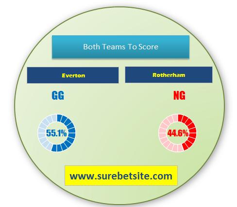 Everton vs Rotherham prediction