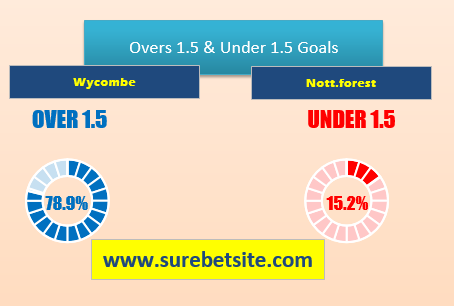 OVER/UNDER 1.5 PREDICTIONS FOR WYCOMBE VS NOTT.FOREST