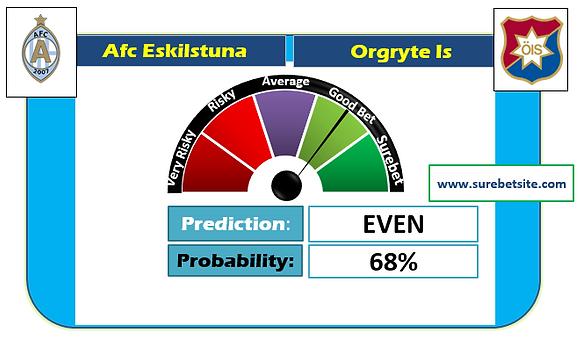 AFC ESKILSTUNA vs ORGRYTE IS UNDER 2.5 SUREBET PREDICTION