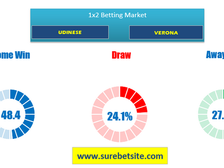 1X2 OR WIN-DRAW-WIN PREDICTION FOR UDINESE VS VERONA