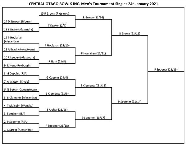 Mens Champion of Champion singles.png