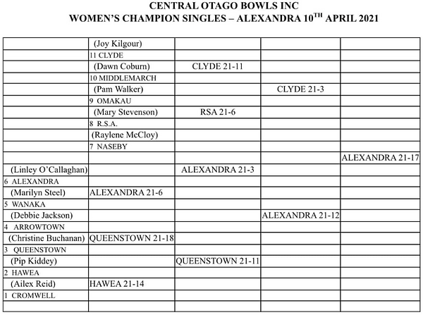 Coc womens singles.png