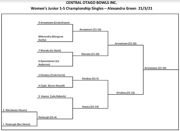 Womens junior 1-5 singles.png