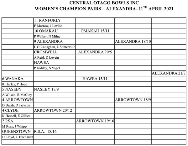 COC womens pairs.png