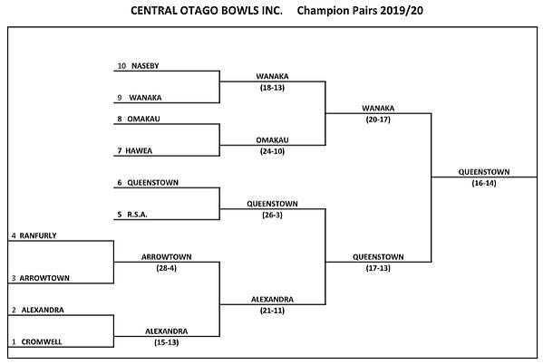Champion Pairs 2019 - 2020.PNG