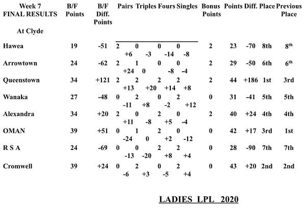 ladies LPL week 7.png