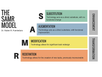 Integrating Technology into the Classroom (the SAMR model)