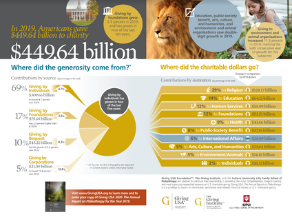In 2019, Americans gave  $449.64 billion to charity. Where did it come from and where did it go?