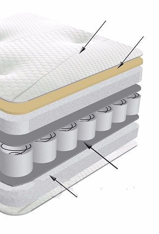 Exploded cutaway mattress diagram