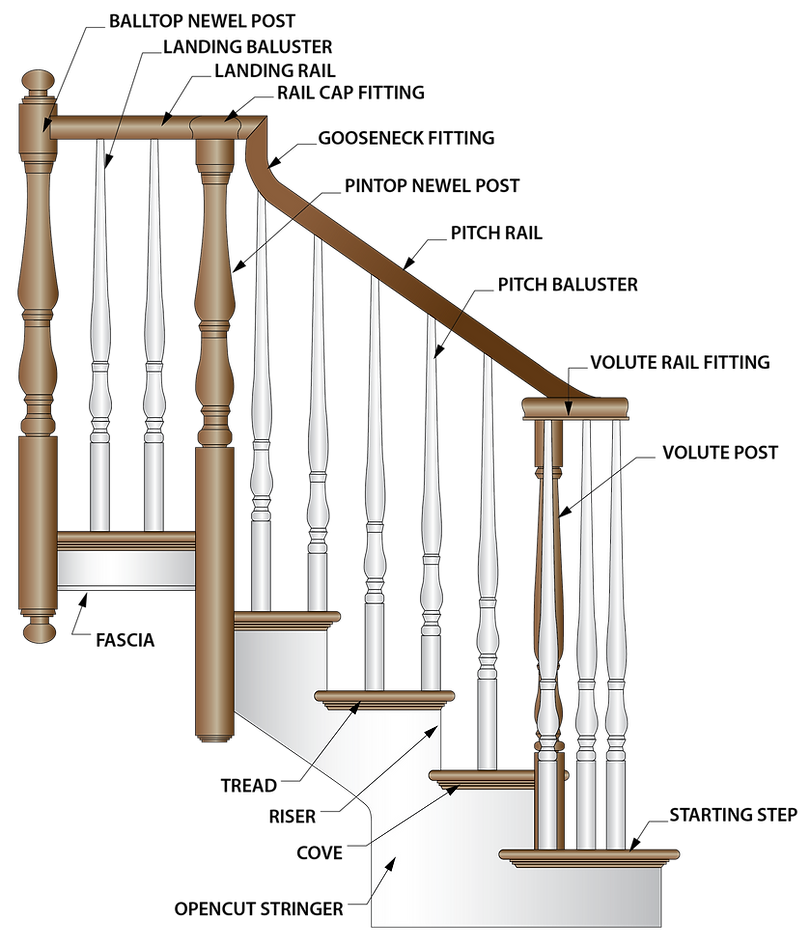 Stair Terminology Infographic