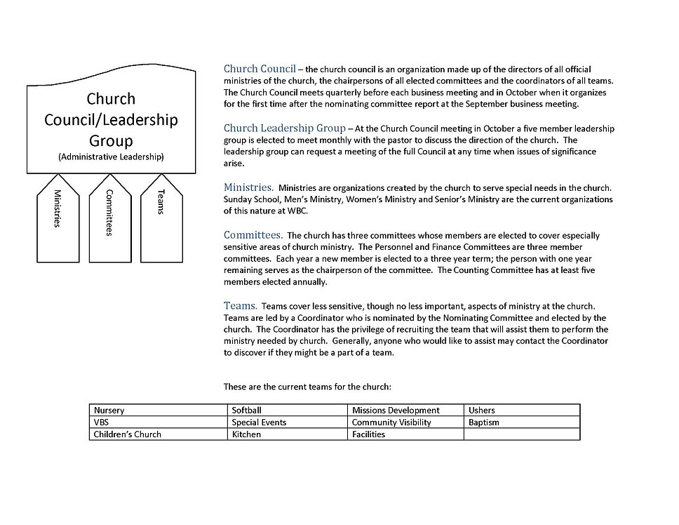 Church council and structure.jpg