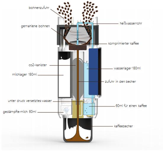 trotz seiner schlanken form hat der portapresso ausgefeilte mechanismen, kombiniert mit intelligenten technologien. er ist schlicht, stilvoll und minimalistisch. jeder aspekt des portrapresso ist sorgfältig entworfen, um sicherzustellen, dass er wirklich tragbar ist, während eine hohe qualität des kaffees beibehalten wird.