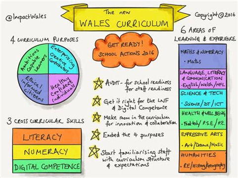 Curriculum for Wales.jpg