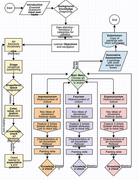 FAMT flowchart shows LO system for learner's path.