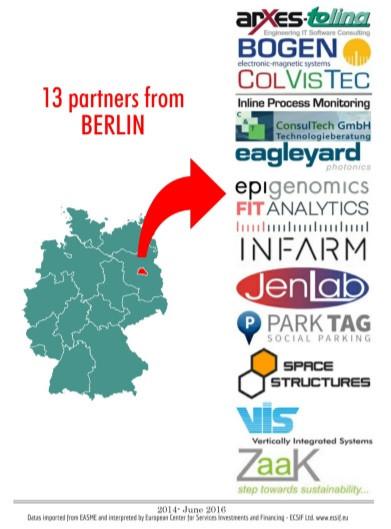SME Instrument winners from Berlin