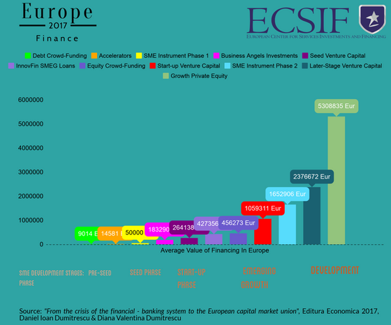 Average Value by Alternative Funding Types in Europe 2014-2016