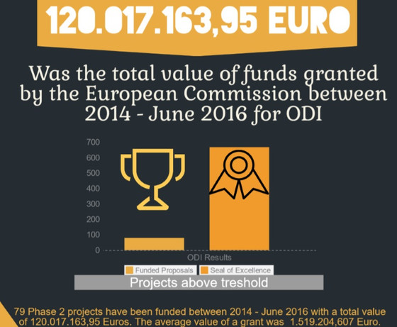 1.5 million Euro the average grant for SME Instrument on the Open Disruptive Innovation topic