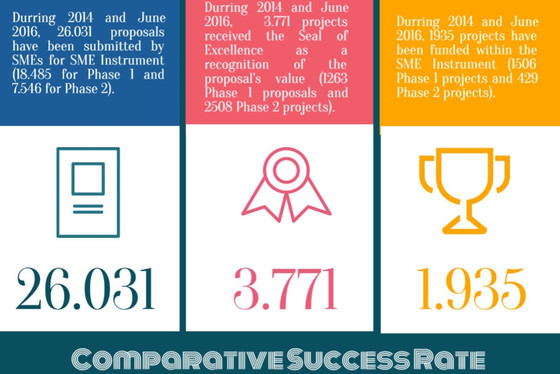 Statistics on first two years of the SME Instrument
