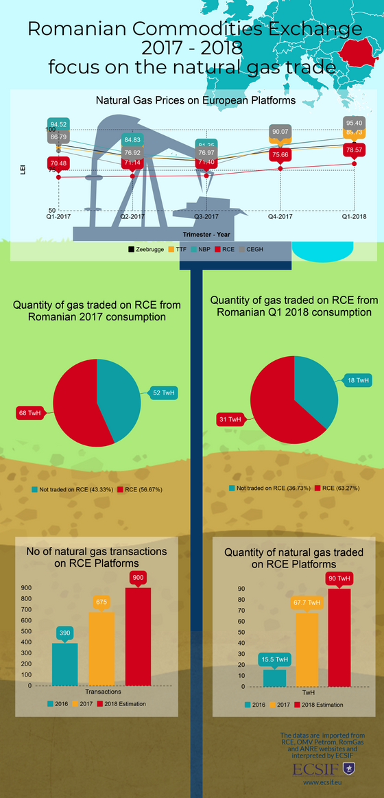 Consolidating the natural gas exchange in Romania