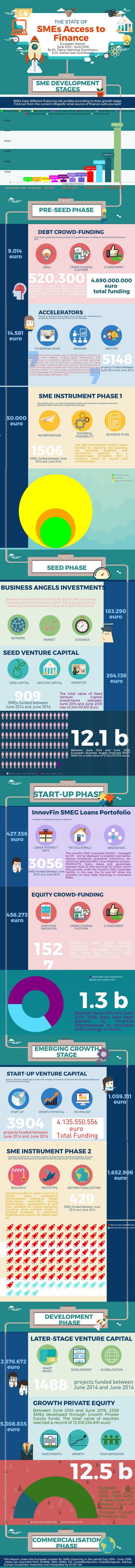 EU finance for SMEs Report