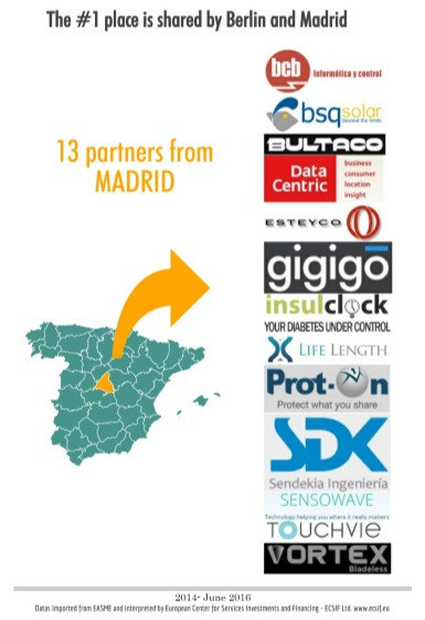 SME Instrument Phase 2 Partners from Madrid