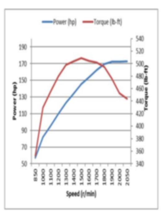 Performance Curve fr Diesl Engin