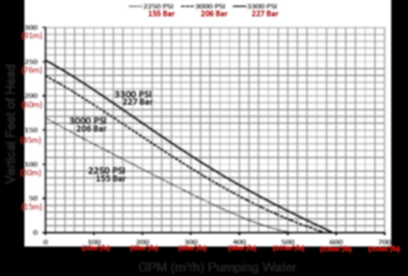 """Pump Curve for 3"""" Ductile Iron Low Level Pump"""
