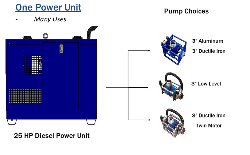 """Fast's Flow's 25HP Diesel HPU can run any of our 3"""" Pumps. The picture is of a diagram showing compatible bearing pumps, low level pumps, and severe service pumps."""