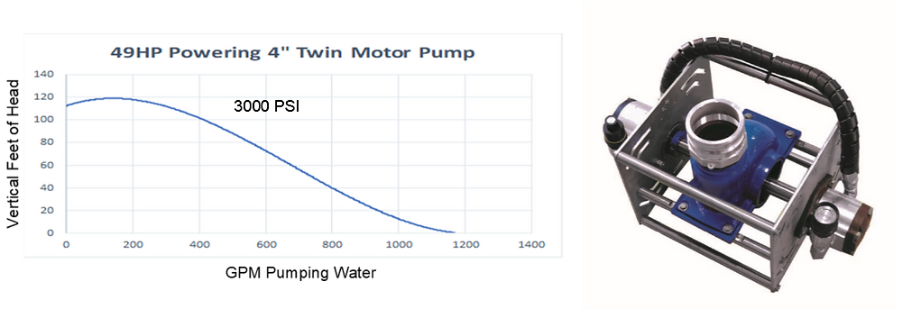 4DTM 49HP Curve.png