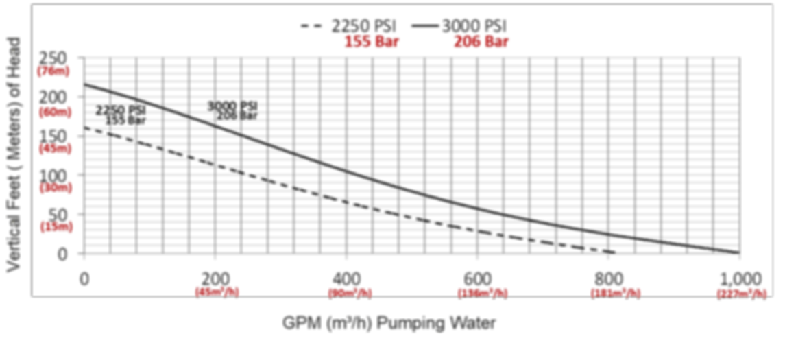 "Pump Curve for 4"" Aluminum Pump"