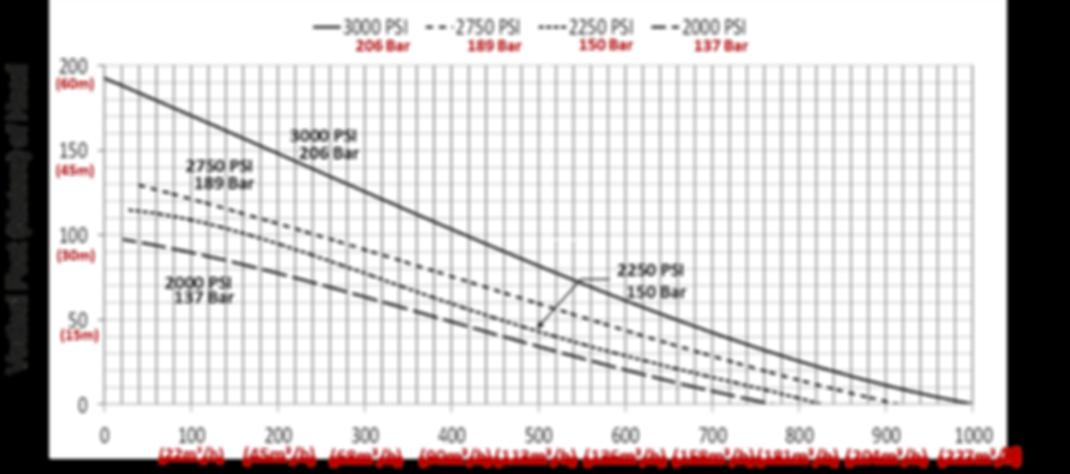 """Pump Curve for Fast Flow 4"""" Pump"""