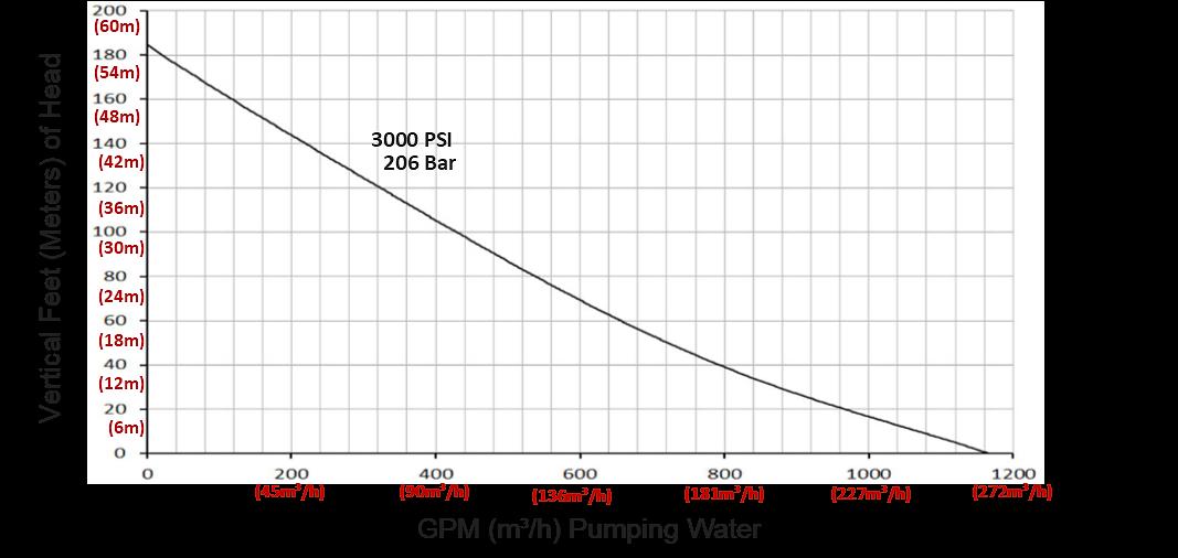 Fast Flow Pumps 4 Quot Ductile Iron Twin Motor Pump