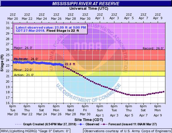 Mississippi River @ Reserve