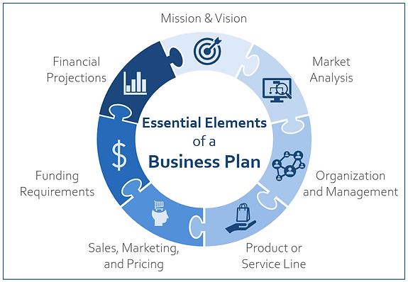 Essentials of a Business Plan.png
