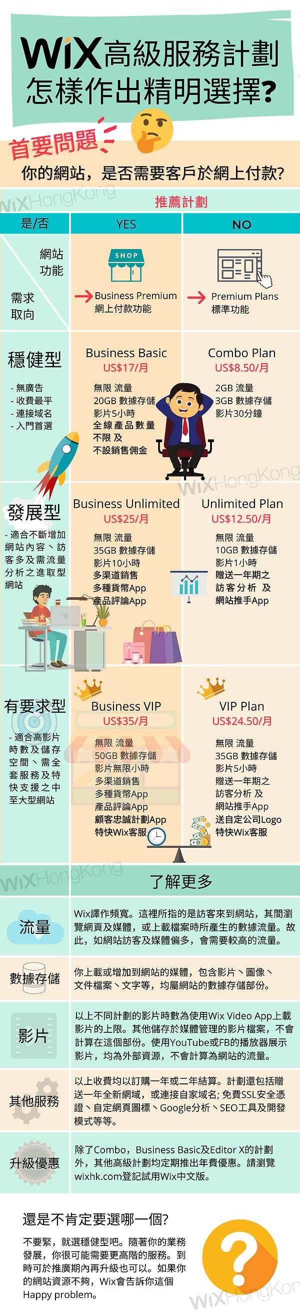 Wix Premium Plans.png