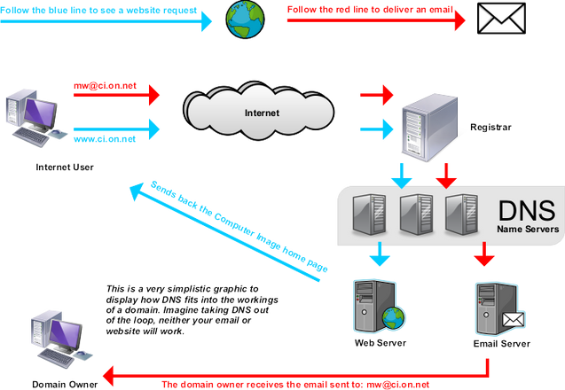 什麼是域名系統?