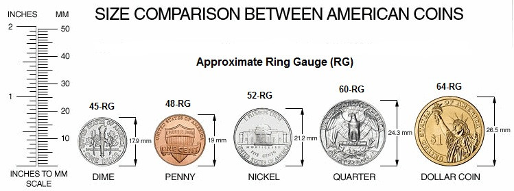 Ring Gauge Comparison; adapted from image at https://ukshock.wordpress.com