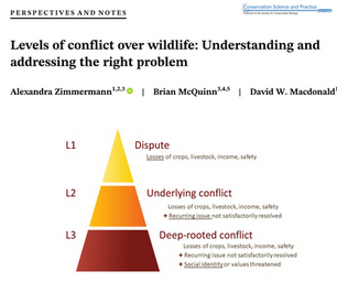 Levels of Conflict over Wildilfe