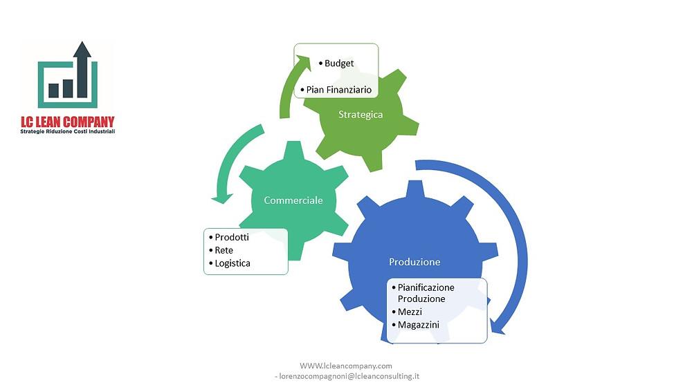 Check Up Organizzativo per le PMI