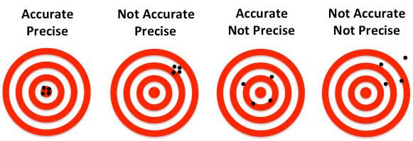 Nøyaktighet og presisjon