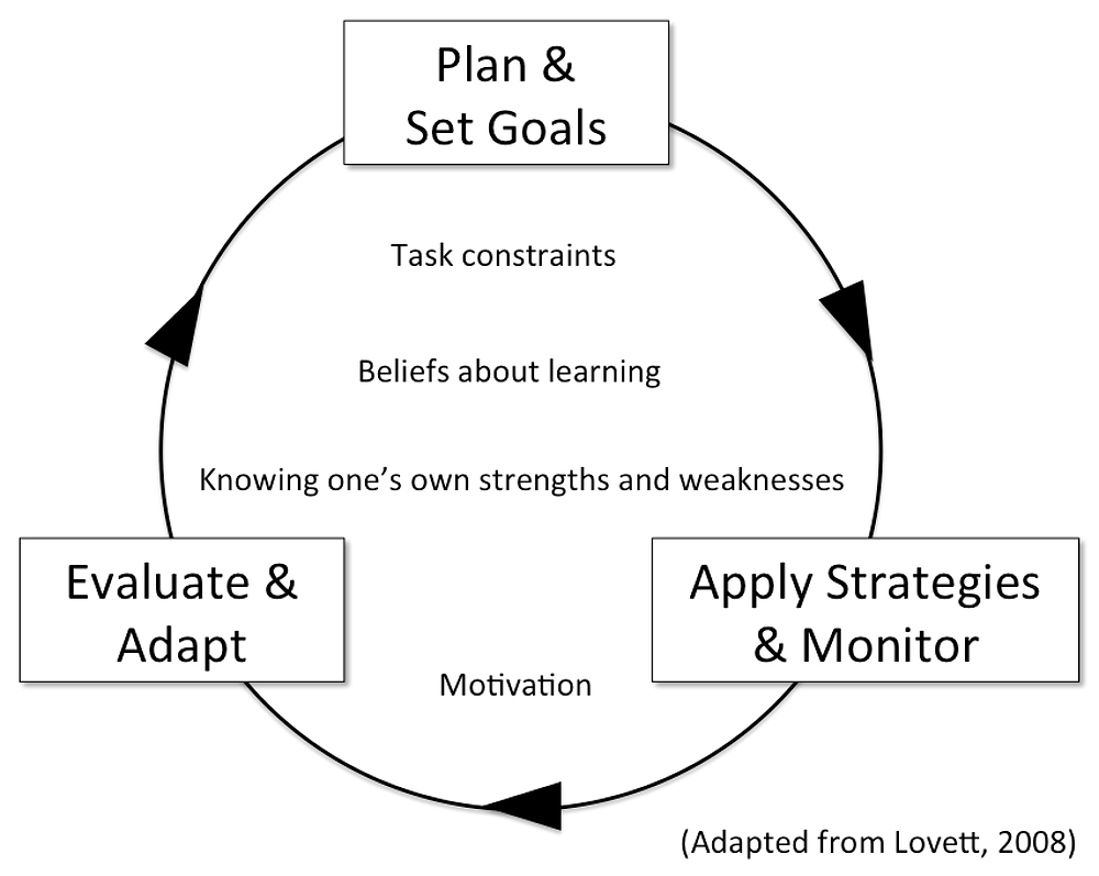 Strukturert modell
