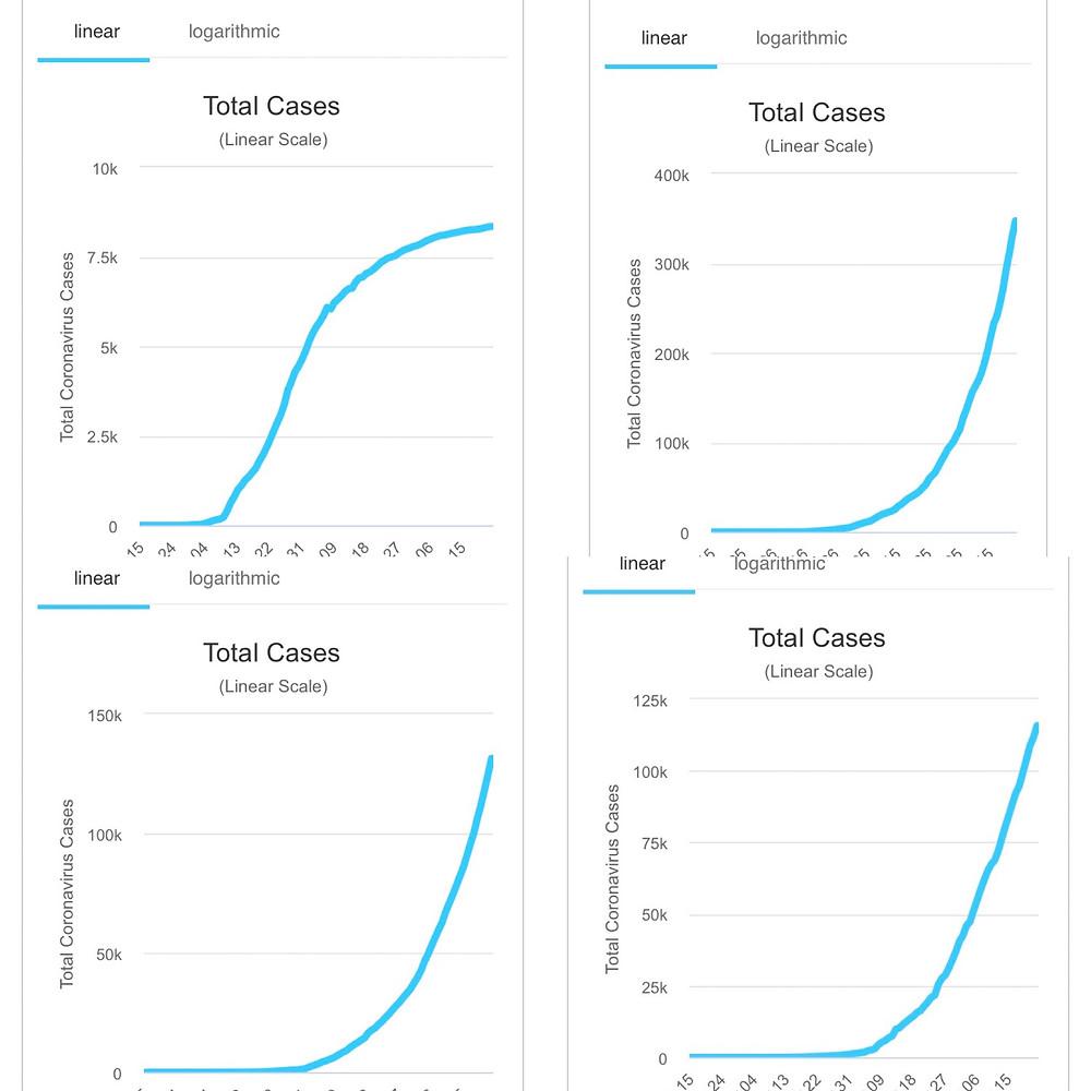 Utviklingen i Norge, Brasil, India og Peru